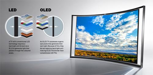 OLED  (Light-emitting-diod) จอภาพเคลื่อนไหวแห่งอนาคต