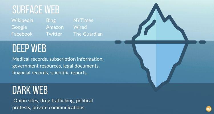 บริการอัจฉริยะ Quo เริ่มจัดทำ ดัชนี dark web ที่ทำให้คนเข้าถึงเว็บอันตรายได้ง่ายกว่าเดิม